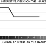 graph for weeks on the market