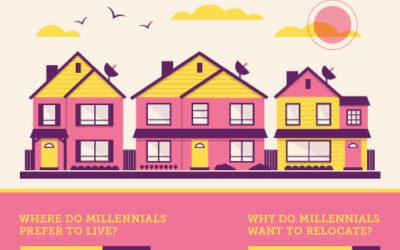 Millennials Prefer Suburban Living to City Living